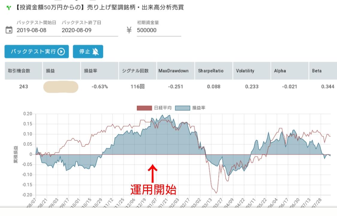 [投資金額50万円からの]売上堅調銘柄・出来高分析売買アルゴリズムのグラフ