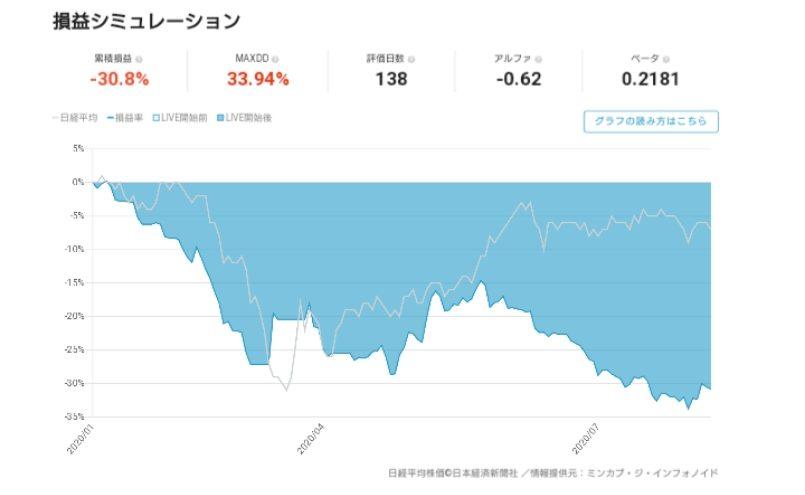 [投資金額50万円からの]売上堅調銘柄・出来高分析売買グラフの詳細