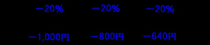 同率で減少し続けると下げ幅は縮小していく
