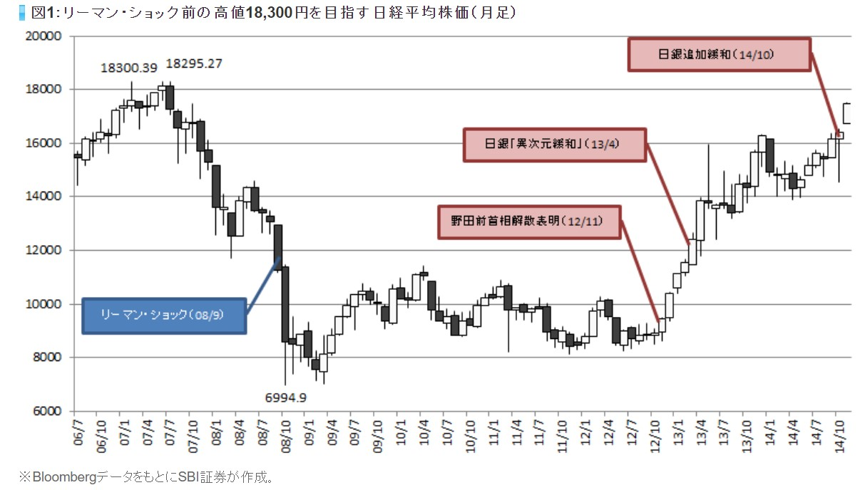 リーマンショック後日経平均株価